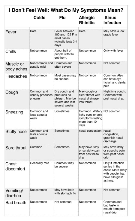 I Dont Feel Well- What Do My Symptoms Mean?